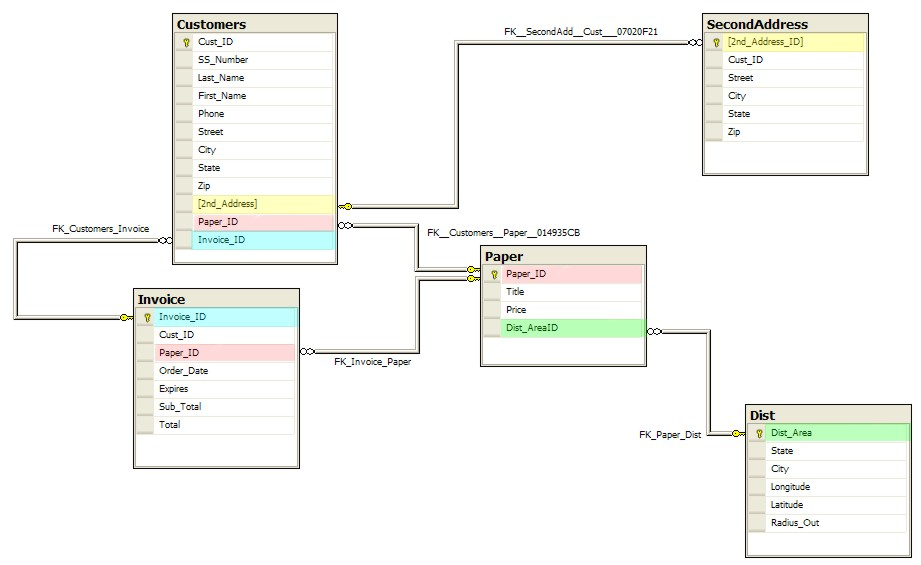 sql server database table design three sql rules